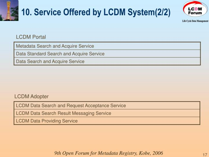10. Service Offered by LCDM System(2/2)