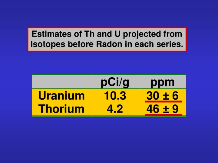 Estimates of Th and U projected from