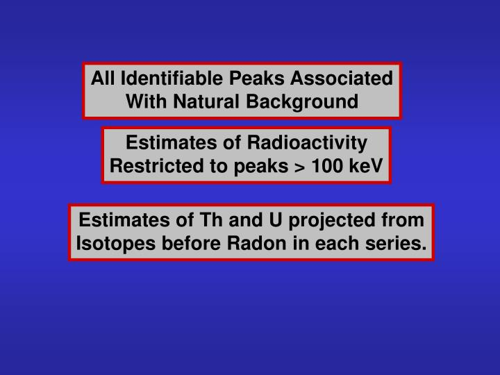 All Identifiable Peaks Associated