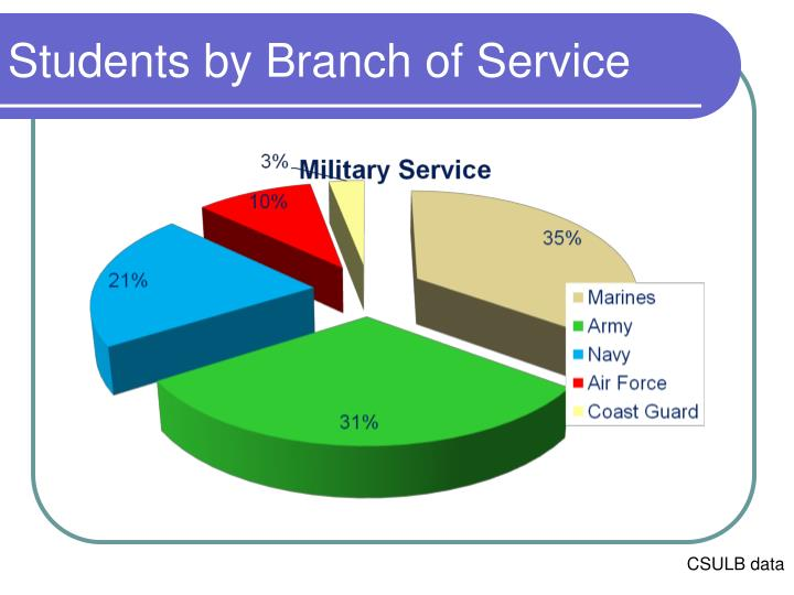 Students by Branch of Service