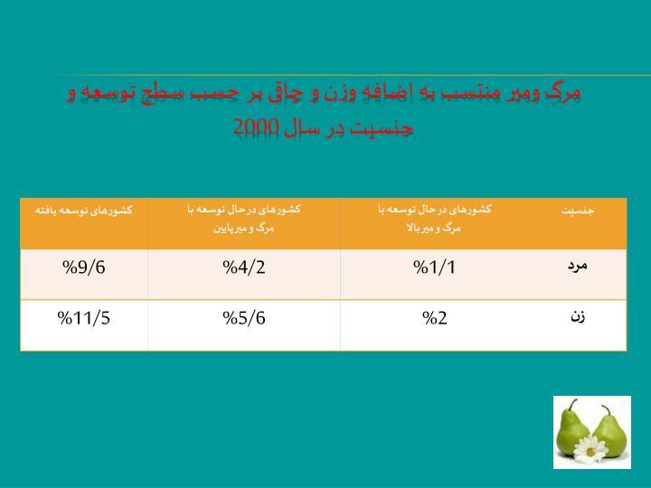 مرگ ومیر منتسب به اضافه وزن و چاقی بر حسب سطح توسعه و جنسیت در سال 2000