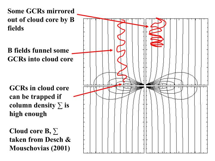 Some GCRs mirrored out of cloud core by B fields