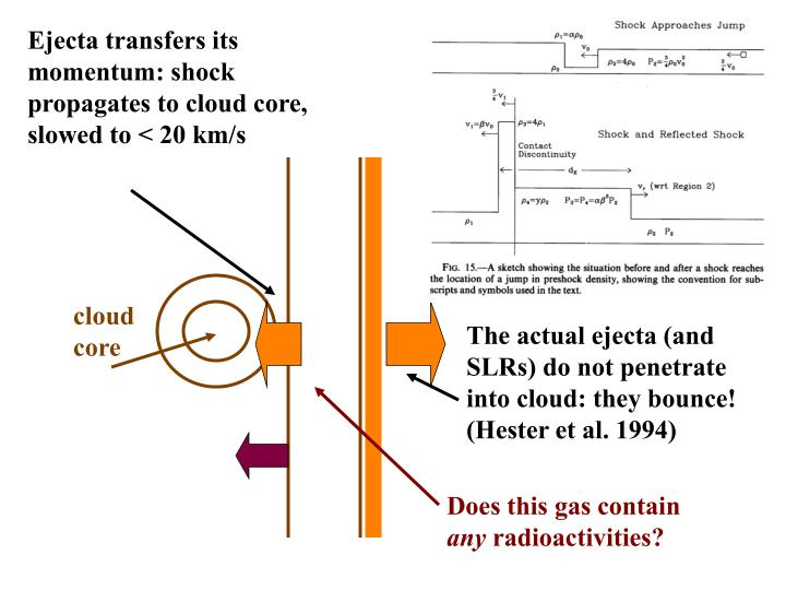 Ejecta transfers its momentum: shock propagates to cloud core, slowed to < 20 km/s
