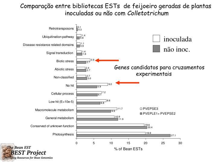 Comparação entre bibliotecas ESTs
