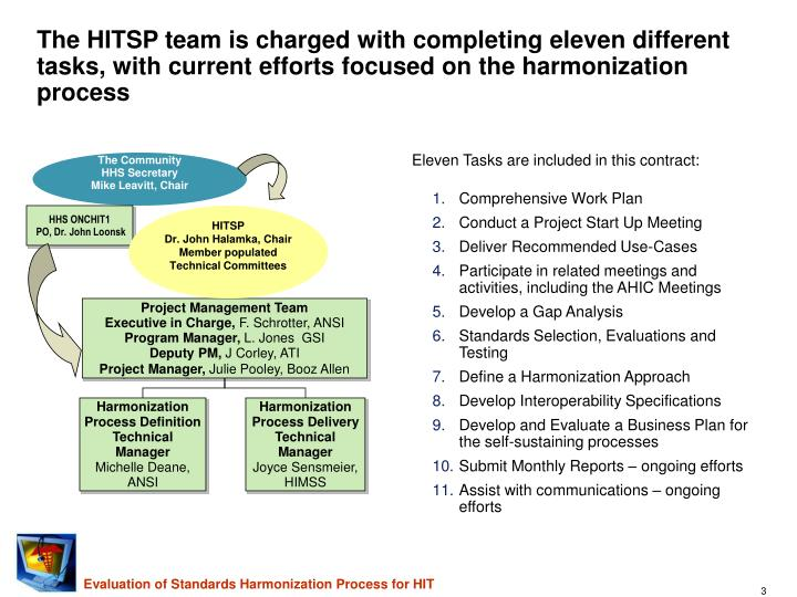 The HITSP team is charged with completing eleven different tasks, with current efforts focused on the harmonization process