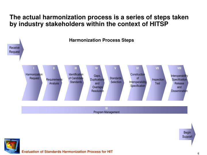 The actual harmonization process is a series of steps taken by industry stakeholders within the context of HITSP