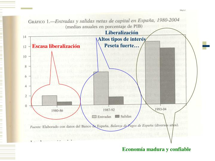 Liberalización