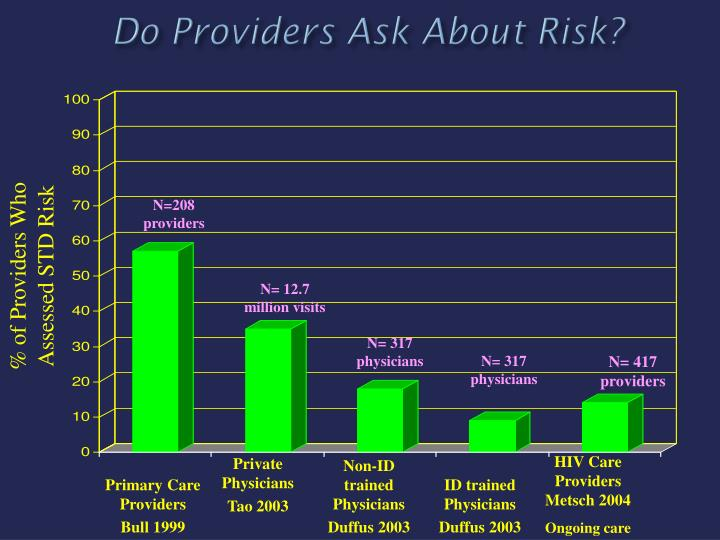Do Providers Ask About Risk?