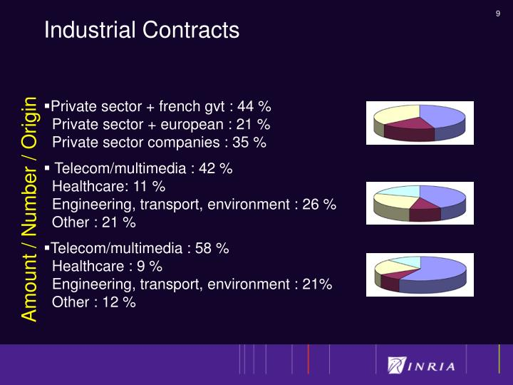 Industrial Contracts