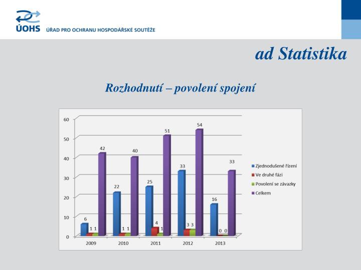 ad Statistika