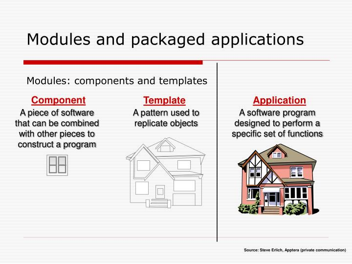 Modules and packaged applications