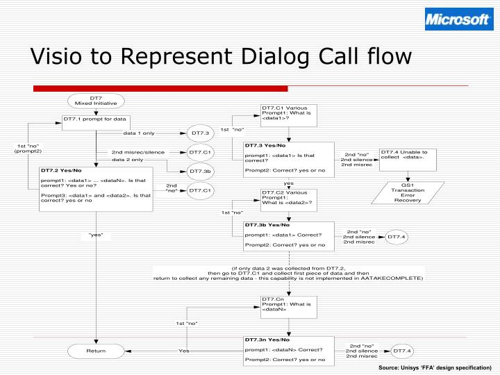 Visio to Represent Dialog Call flow