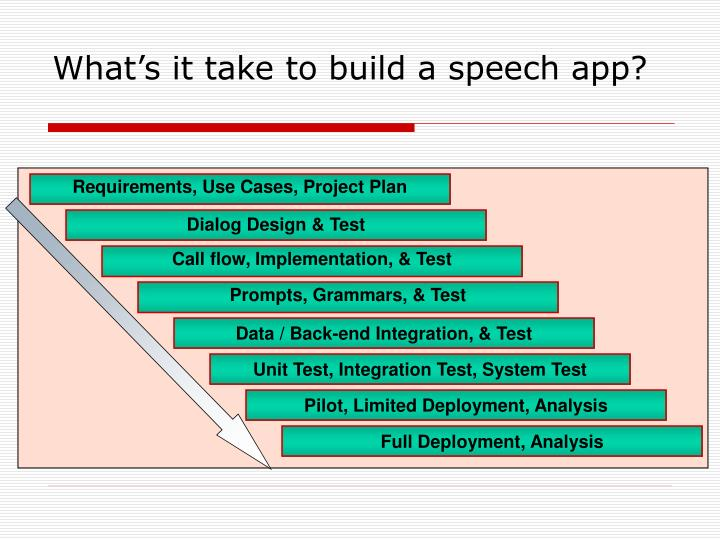 What s it take to build a speech app