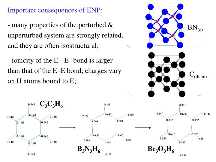 Important consequences of ENP: