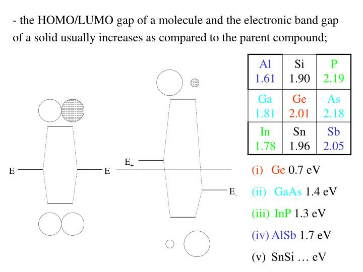 the HOMO/LUMO gap of a molecule and the electronic band gap of a solid usually increases as compared to the parent compound;