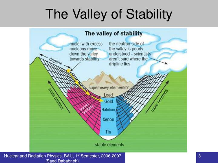 The valley of stability