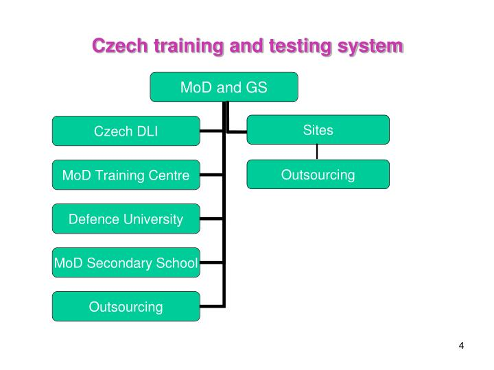 Czech training and testing system