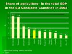 share of agriculture in the total gdp in the eu candidate countries in 2002