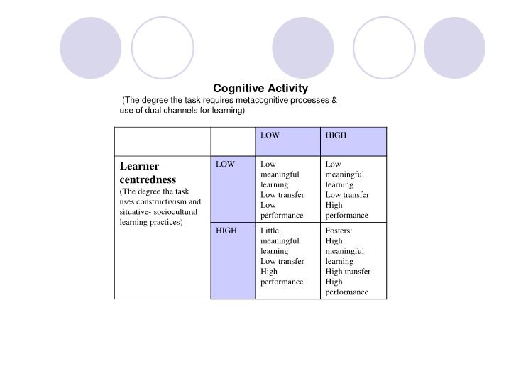 Cognitive Activity