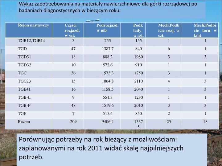Wykaz zapotrzebowania na materiały nawierzchniowe dla górki rozrządowej po badaniach diagnostycznych w bieżącym roku: