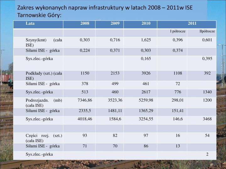 Zakres wykonanych napraw infrastruktury w latach 2008 – 2011w ISE Tarnowskie Góry: