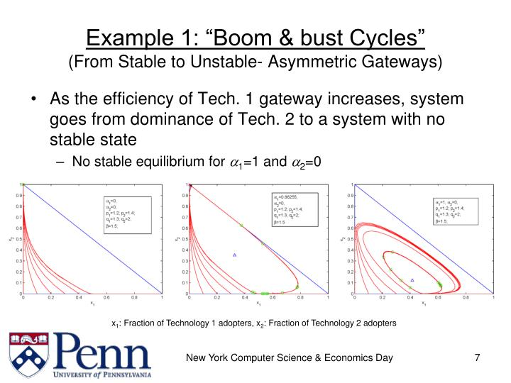 """Example 1: """"Boom & bust Cycles"""""""