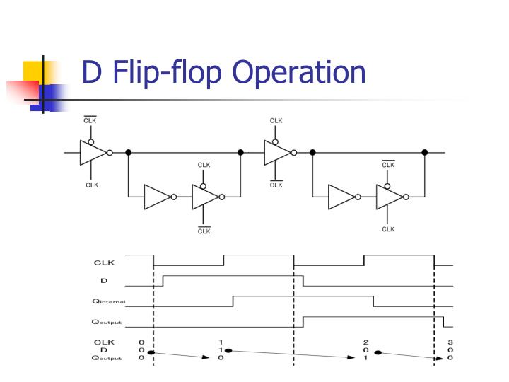 D Flip-flop Operation