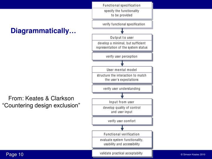 Diagrammatically