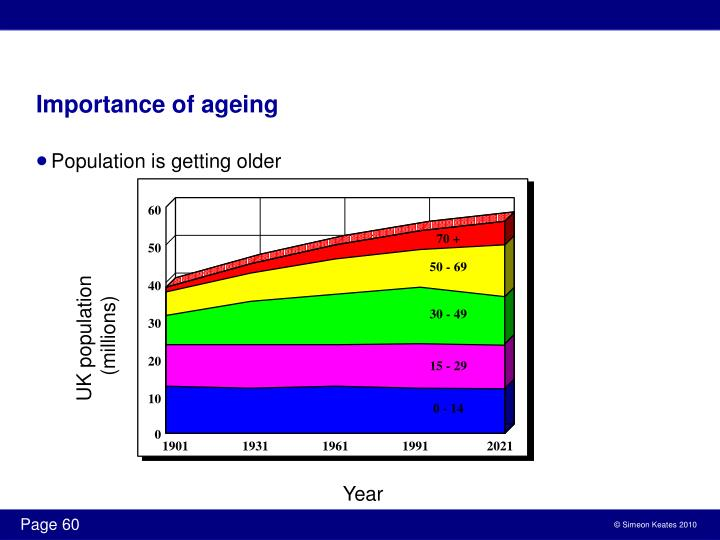 Importance of ageing