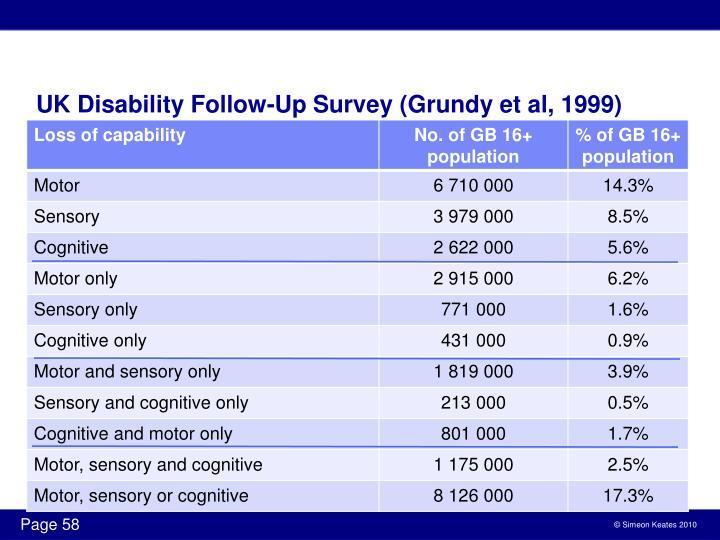 UK Disability Follow-Up Survey (Grundy et al, 1999)
