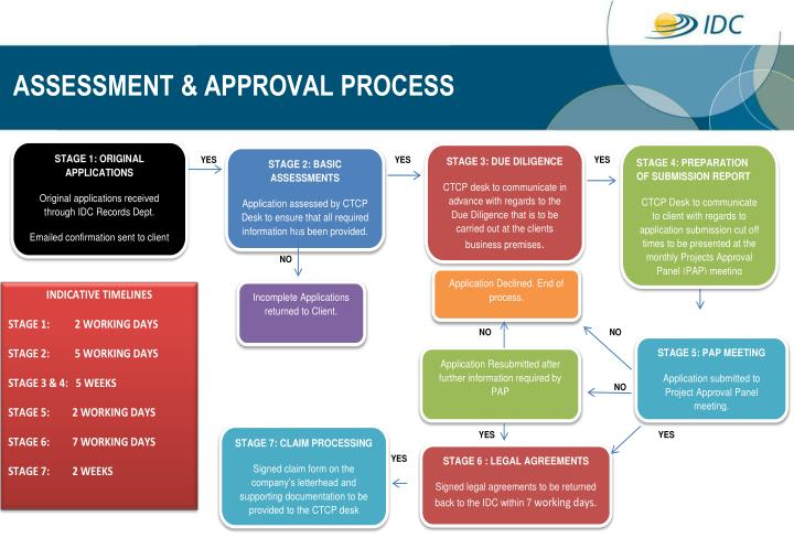 ASSESSMENT & APPROVAL PROCESS