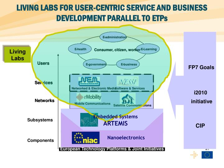 LIVING LABS FOR USER-CENTRIC SERVICE AND BUSINESS DEVELOPMENT PARALLEL TO ETPs