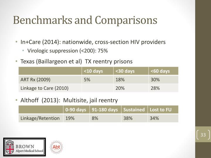 Benchmarks and Comparisons
