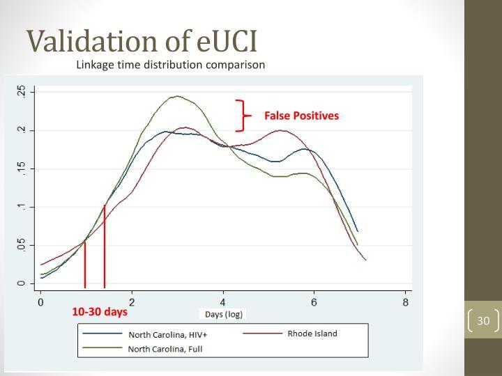 Validation of eUCI