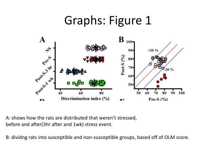 Graphs: Figure 1