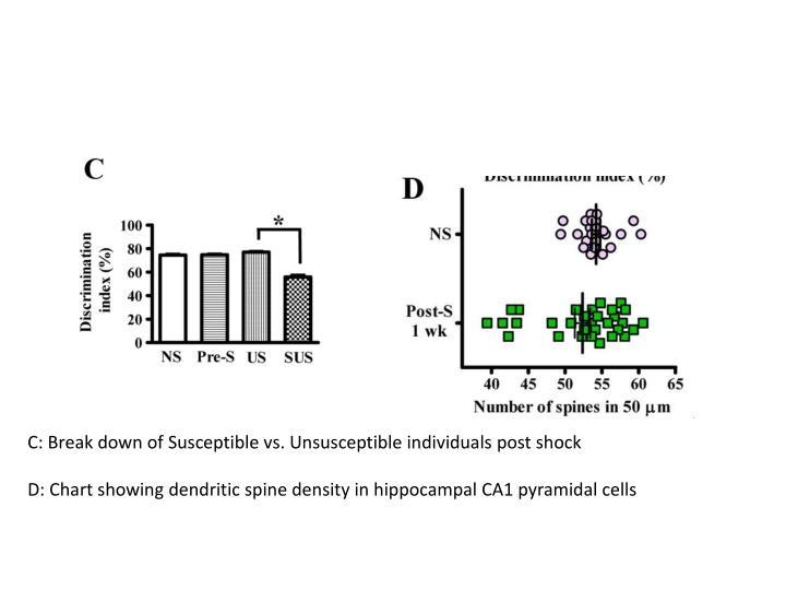 C: Break down of Susceptible vs. Unsusceptible individuals post shock