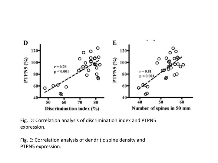 Fig. D: Correlation analysis of discrimination index and PTPN5 expression.