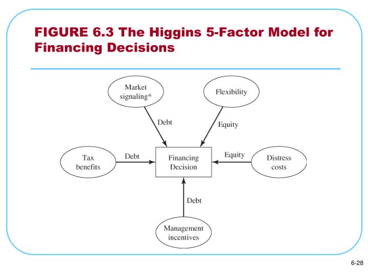 FIGURE 6.3 The Higgins 5-Factor Model for Financing Decisions