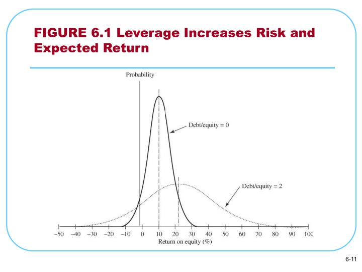 FIGURE 6.1 Leverage Increases Risk and Expected Return