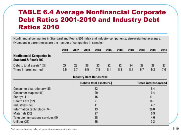 TABLE 6.4 Average Nonfinancial Corporate Debt Ratios 2001-2010 and Industry Debt Ratios 2010