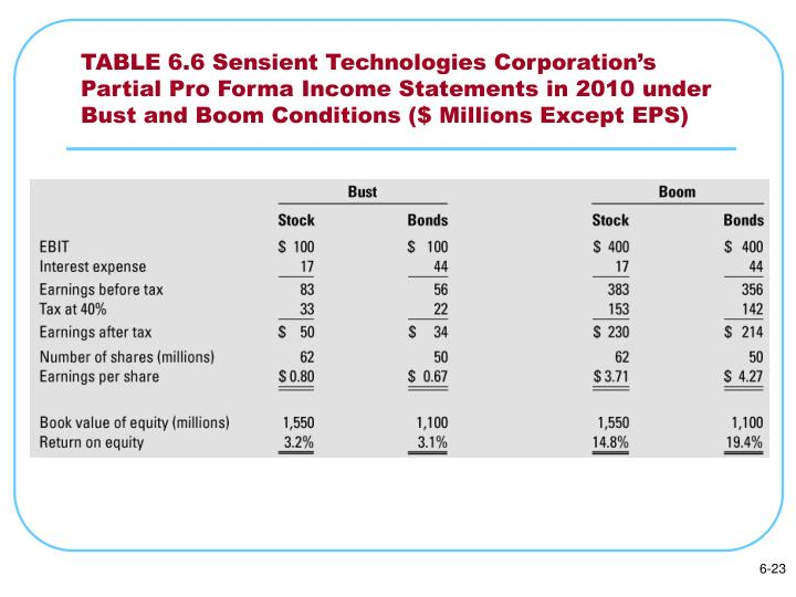 TABLE 6.6 Sensient Technologies Corporation's Partial Pro Forma Income Statements in 2010 under Bust and Boom Conditions ($ Millions Except EPS)