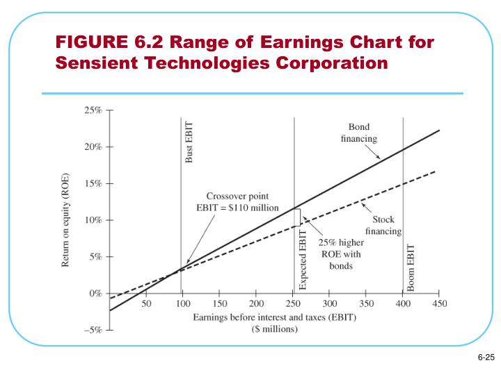 FIGURE 6.2 Range of Earnings Chart for Sensient Technologies Corporation