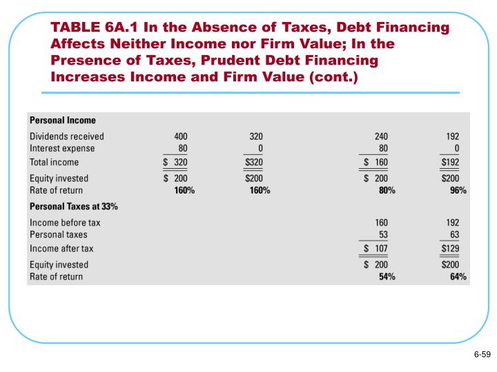TABLE 6A.1 In the Absence of Taxes, Debt Financing Affects Neither Income nor Firm Value; In the Presence of Taxes, Prudent Debt Financing Increases Income and Firm Value (cont.)