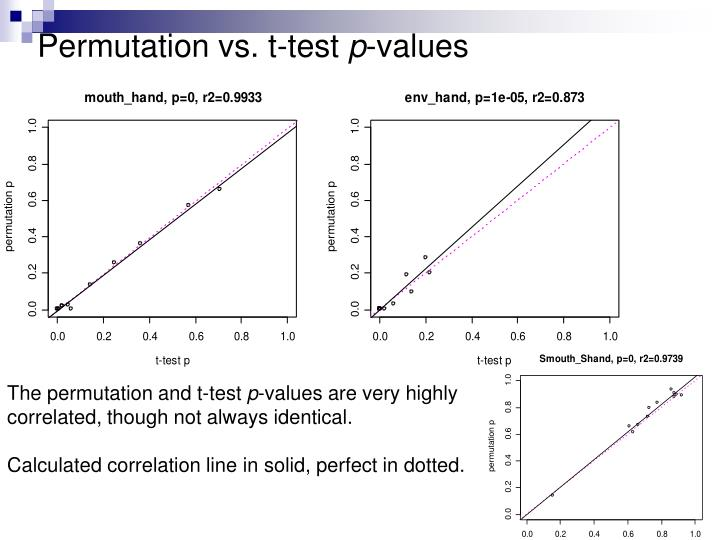 Permutation vs. t-test