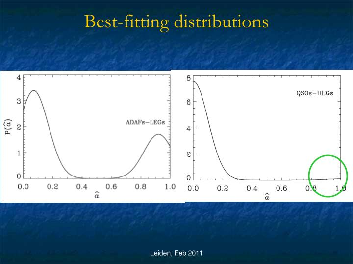 Best-fitting distributions