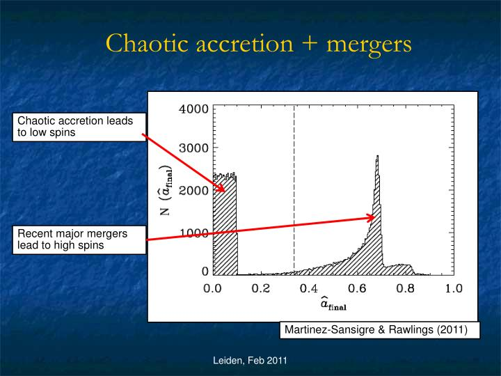 Chaotic accretion + mergers
