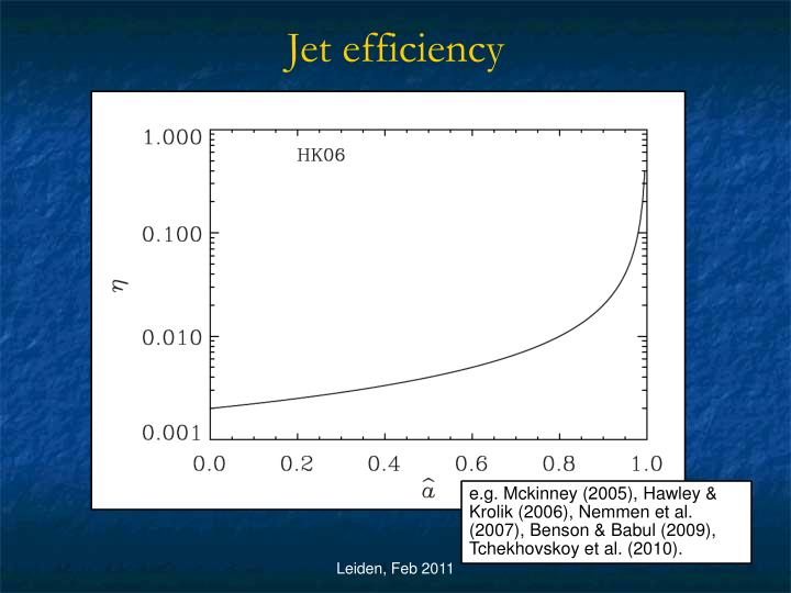 Jet efficiency