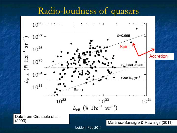 Radio-loudness of quasars