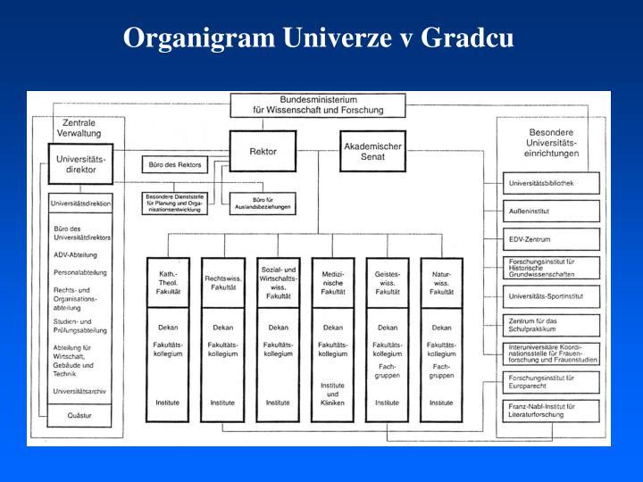 Organigram Univerze v Gradcu