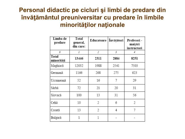 Personal didactic pe cicluri şi limbi de predare din învăţământul preuniversitar cu predare în limbile minorităţilor naţionale